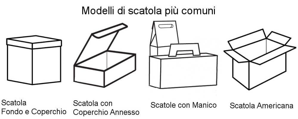 Modelli più comuni di scatola